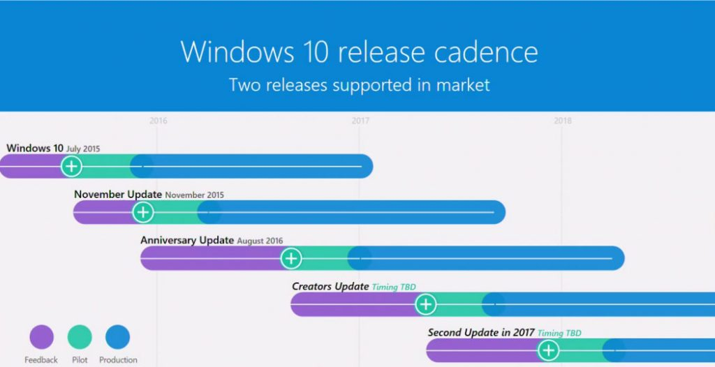 Microsoft Windows 10 release schedule slide from Ignite Australia 2017